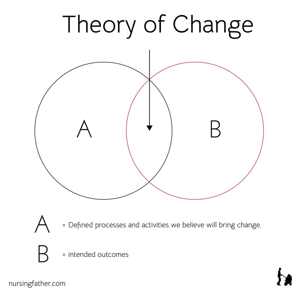An illustration diagram of theory of change Nursingfather Design